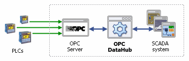 Info Graphic - Javeriana OPC Architecture