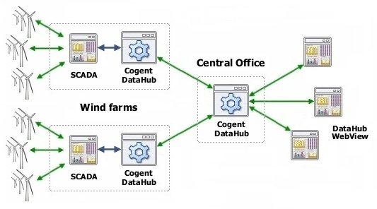 Info Graphic - NSC Wind Farms Architecture