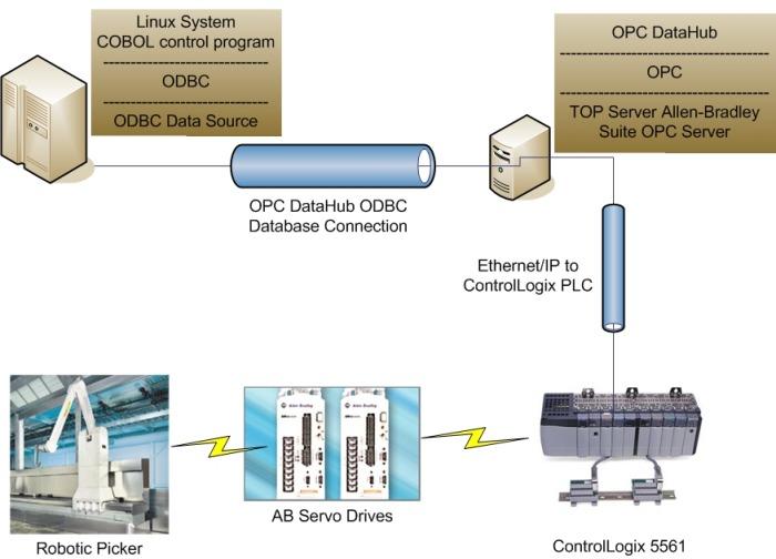 Info Graphic - DataHub System at TFT