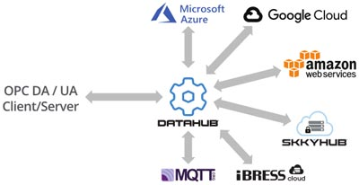 IoT Solutions for OPC to MQTT, Azure, Google, Amazon, Rest and more