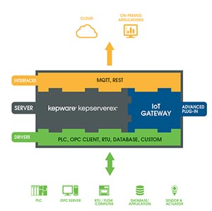 KepServerEX IoT Gateway infographic