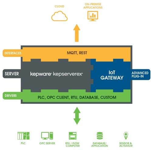 KepServerEX-iot-gateway_500w