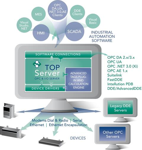 Diagram - What Is TOP Server?